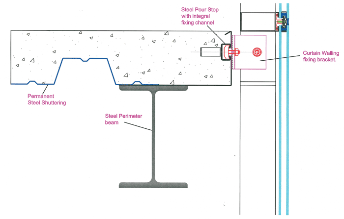 Brital: Technical - Curtain Walling Fixing Methods